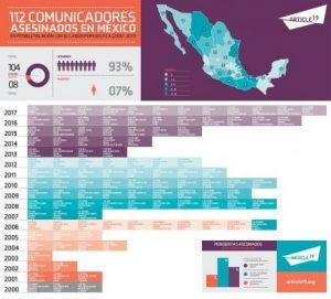 MÉXICO: EL PAÍS MÁS PELIGROSO PARA SER PERIODISTA